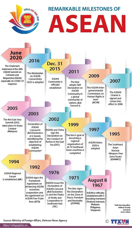Remarkable milestones of ASEAN