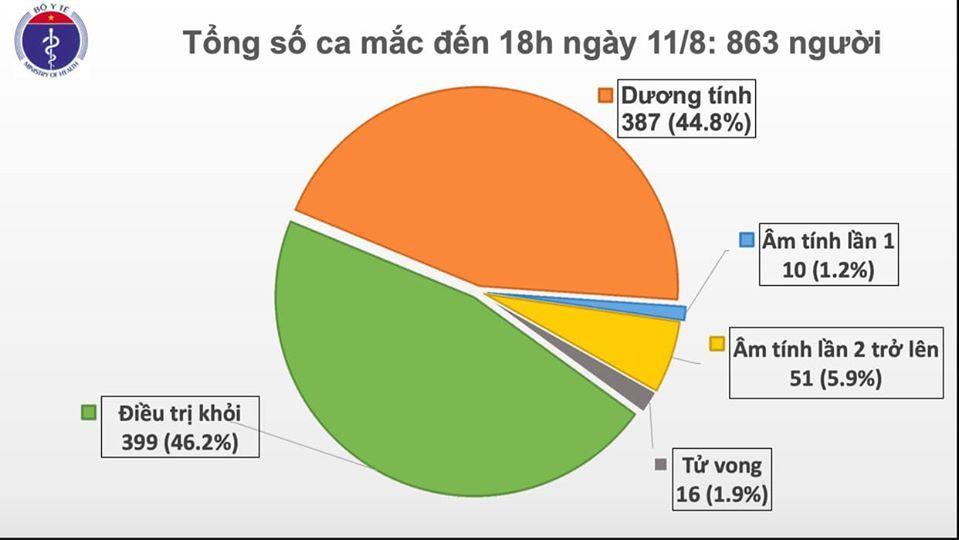 Thêm 16 ca Covid-19 tại Quảng Trị, Quảng Nam và Đà Nẵng