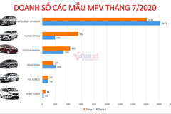 MPV tháng 7 tăng trưởng khả quan