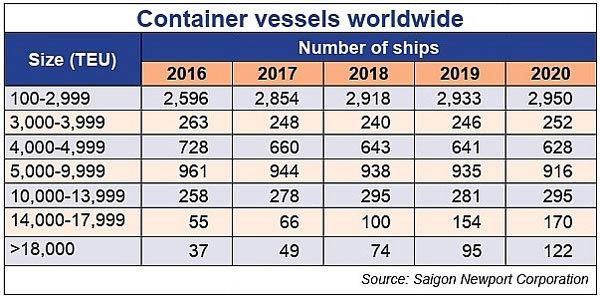 vietnam seaports,evfta,vietnam logistics