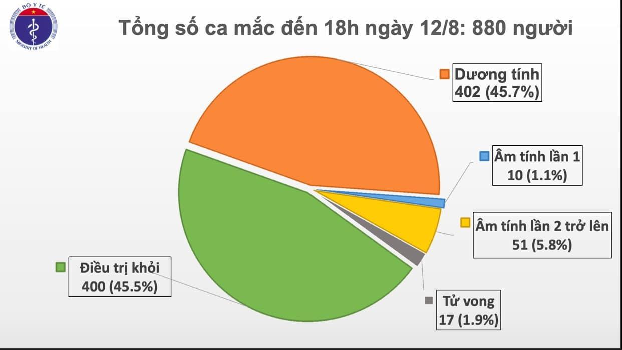 14 ca Covid-19 mới: 1 ca ở Hà Nội, 13 ca Đà Nẵng