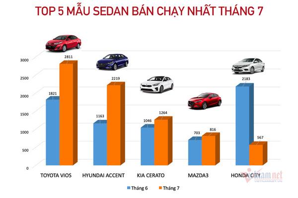 Top 5 mẫu sedan bán chạy nhất tháng 7