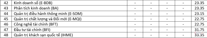 Điểm chuẩn Trường ĐH Kinh tế quốc dân 5 năm gần nhất