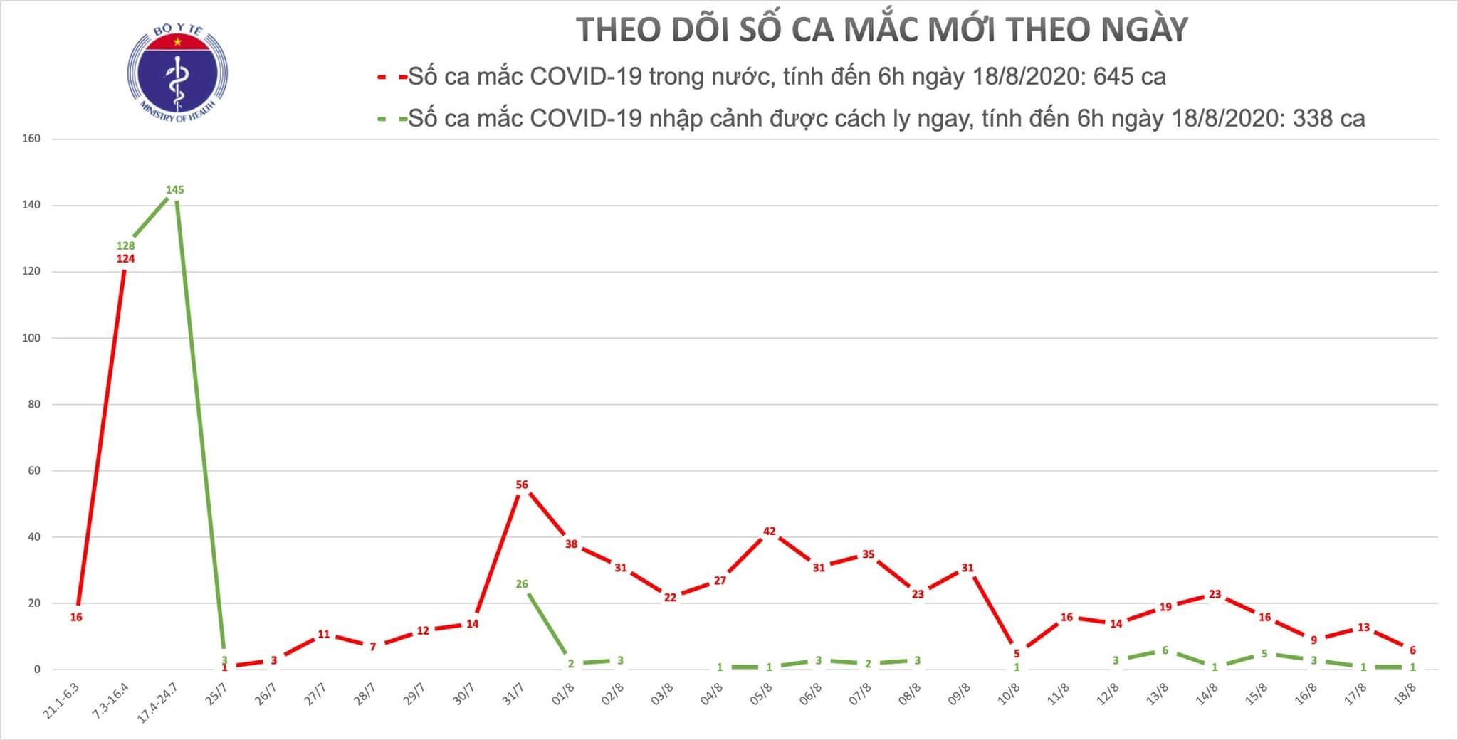 Thêm 7 ca Covid-19, có 1 ca ở Hà Nội, 2 ca ở Hải Dương