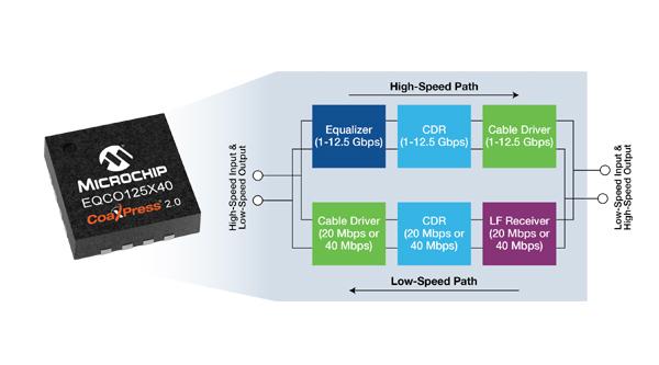 Bước tiến mới của Microchip với CoaXPress 2.0 tốc độ cao