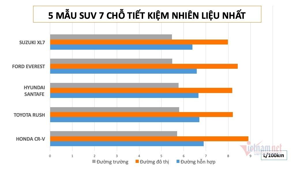 Những mẫu SUV 7 chỗ tiết kiệm nhiên liệu nhất ở Việt Nam