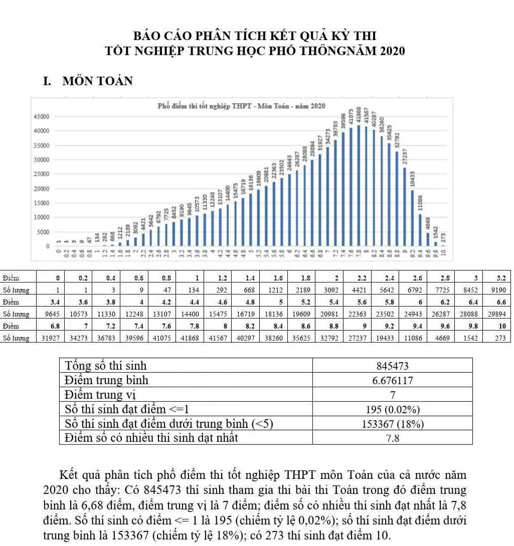Điểm thi THPT năm 2020: Có 273 điểm 10 môn Toán