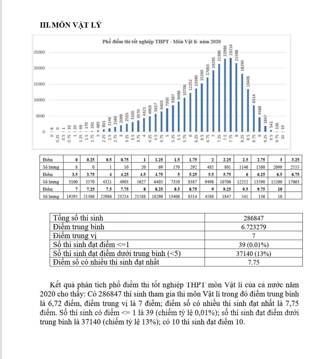 Điểm môn Vật lý thi tốt nghiệp THPT 2020: Trung bình 6,72 điểm