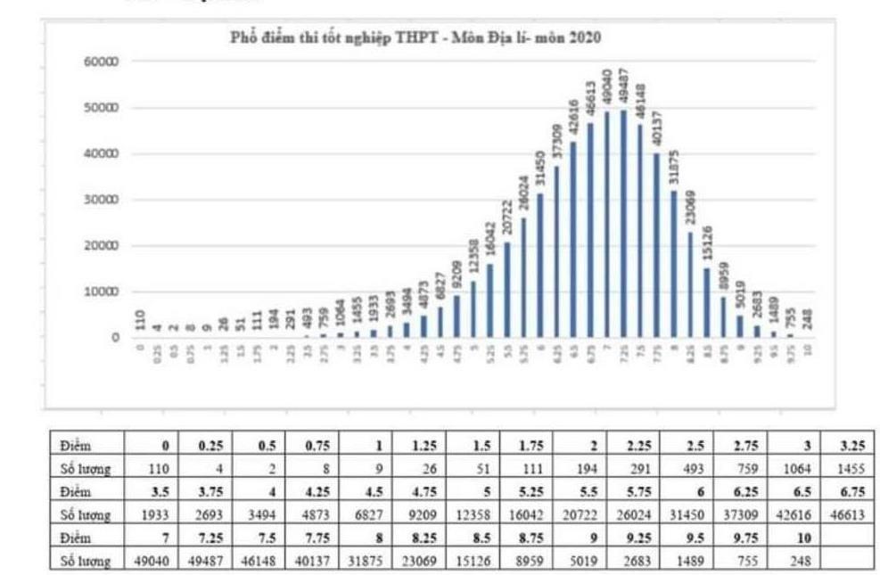 Điểm trung bình môn Địa lý thi tốt nghiệp THPT là 6,78