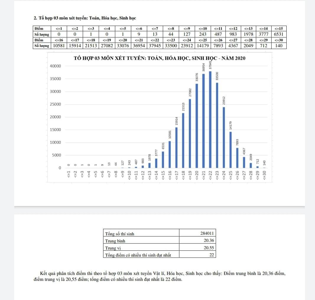 Điểm thi tốt nghiệp THPT khối B: 140 thí sinh trên 29 điểm