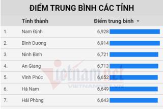 Nam Định dẫn đầu cả nước về điểm thi tốt nghiệp THPT 2020