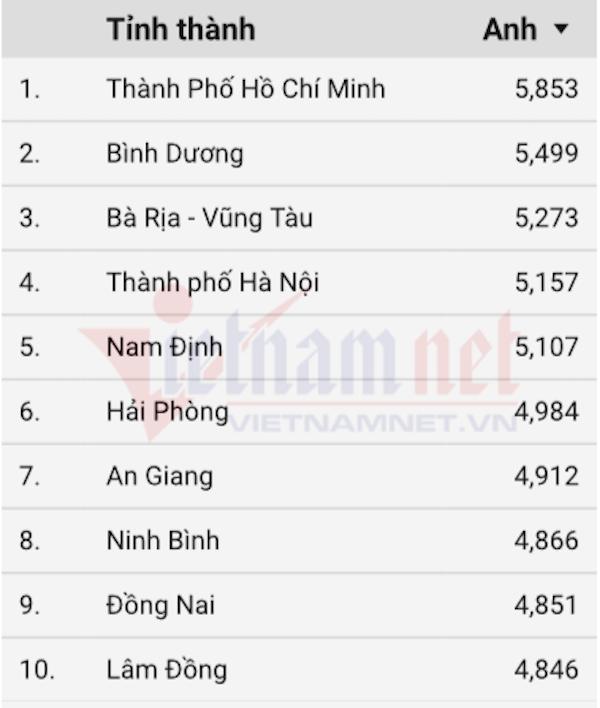 10 địa phương dẫn đầu điểm trung bình môn Tiếng Anh