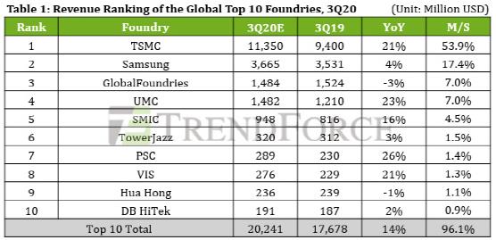 Samsung và TSMC cạnh tranh khốc liệt vị trí đúc bán dẫn số 1 thế giới