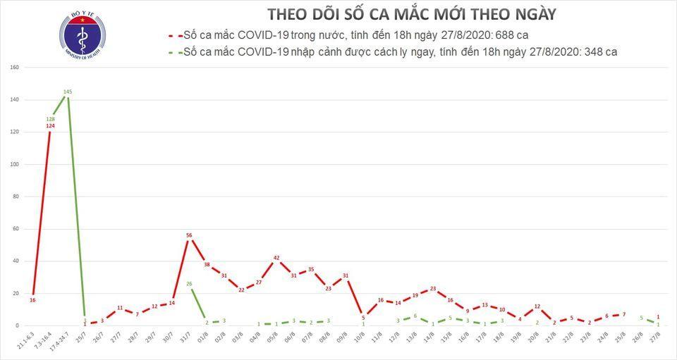 Đà Nẵng, Nha Trang thêm 2 ca Covid-19