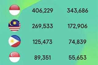 SMBs in Indonesia, Malaysia, Vietnam among top targets of phishing in Southeast Asia