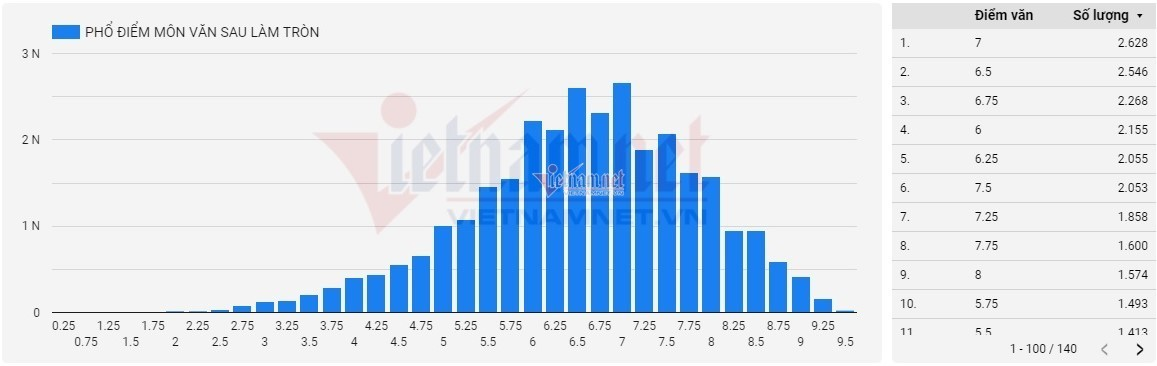 An Giang chiếm một nửa trong top 50 điểm Ngữ văn cao nhất cả nước