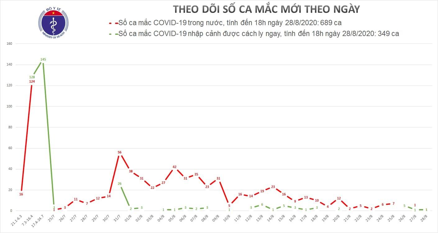 Thêm 2 ca Covid-19 tại Hà Nội, Đà Nẵng
