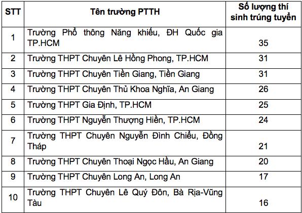 Gần 600 thí sinh trúng tuyển Trường ĐH Khoa học Tự nhiên TP.HCM