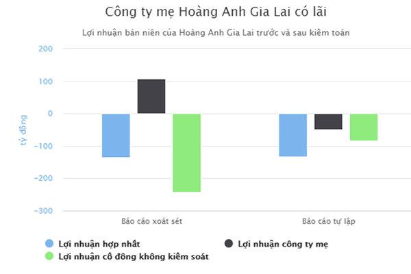 Bỏ ngỏ khả năng thu hồi 7.300 tỷ của Hoàng Anh Gia Lai