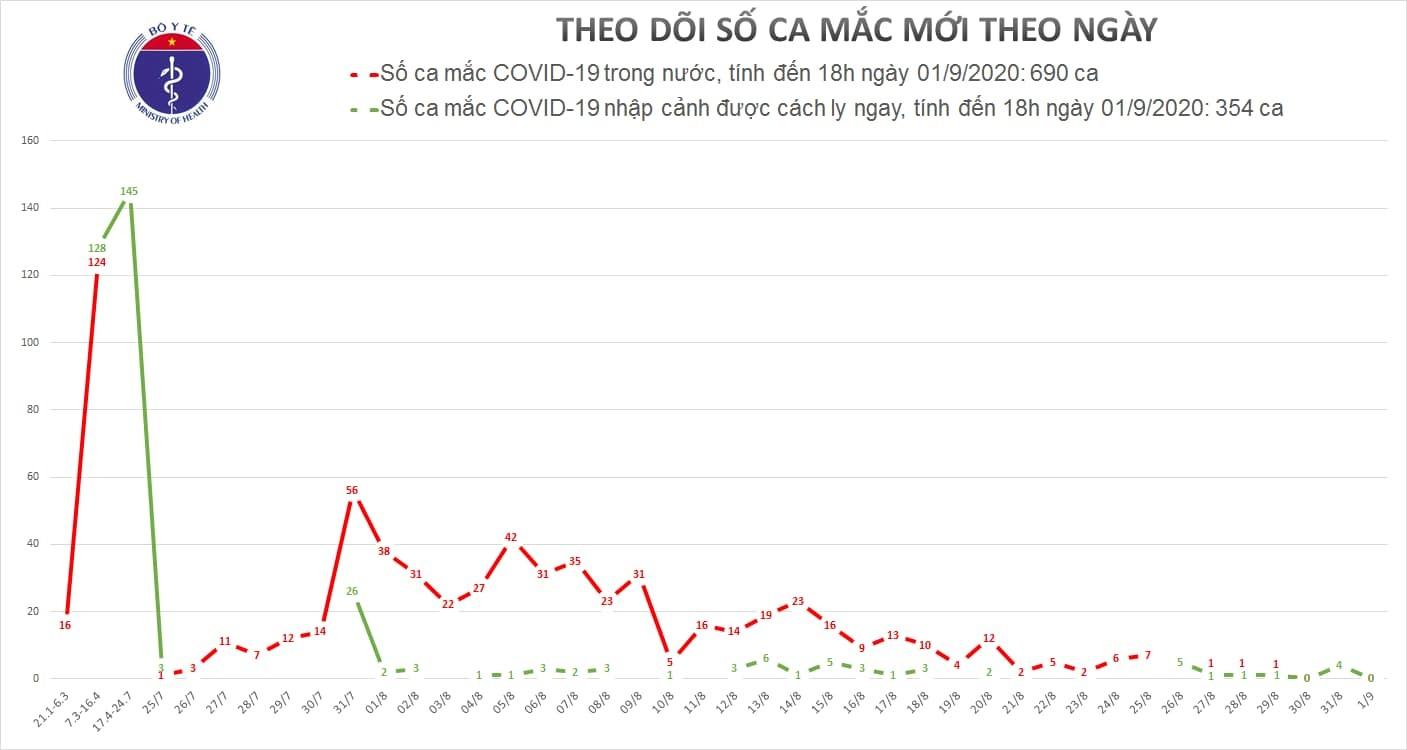 Ngày thứ hai không ghi nhận ca Covid-19 mới sau hơn 1 tháng