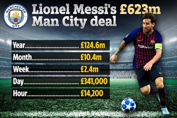 """Messi gật đầu về Man City, hợp đồng """"siêu to khổng lồ"""""""