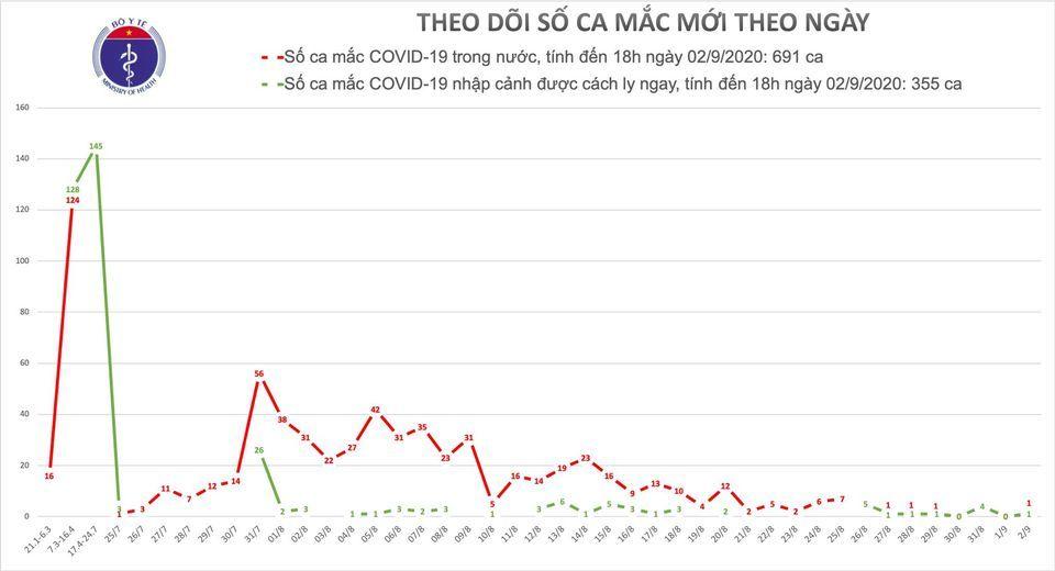 Thêm 2 ca Covid-19, Hải Dương xuất hiện ca bệnh trong cộng đồng