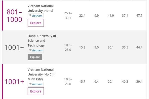 Đại học Việt Nam duy nhất vào top 1.000 thế giới