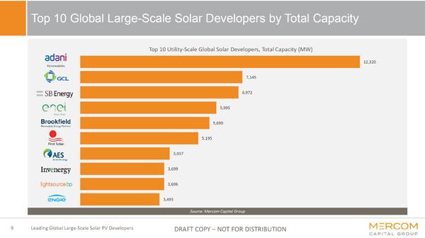 Tập đoàn Adani sởhữu các cơ sởsản xuất năng lượng mặt trời 'top đầu' thế giới