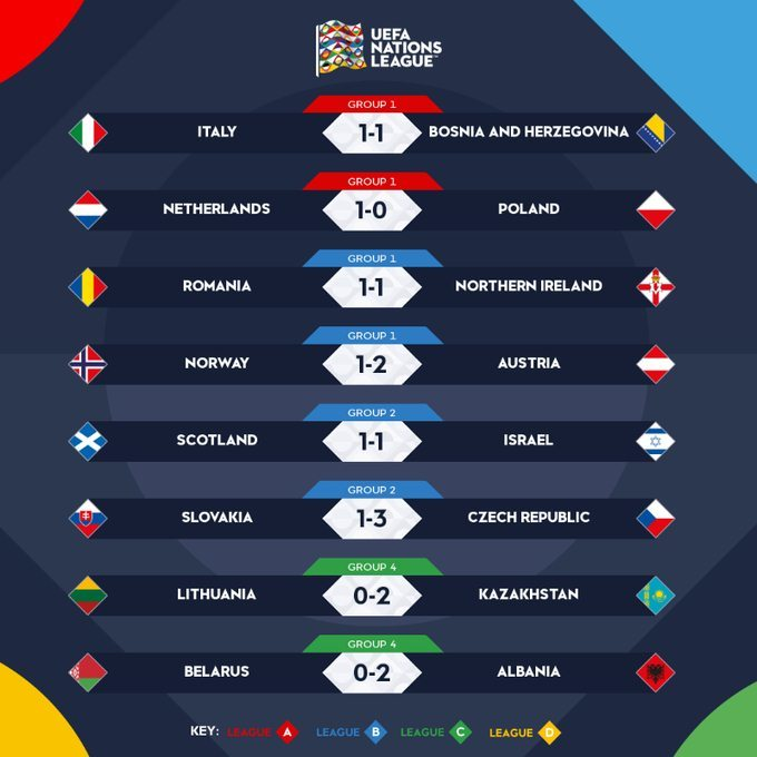 Italy chật vật giành 1 điểm trước Bosnia