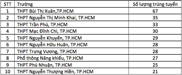 Gần 1.500 thí sinh trúng tuyển ĐH Khoa học Tự nhiên TP.HCM