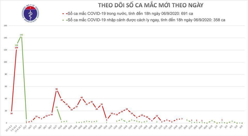 Ca dương tính Covid-19 tại Đà Nẵng lại âm tính 2 lần