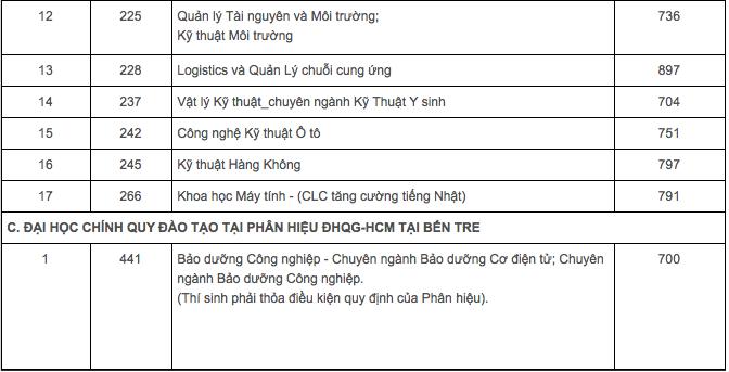 Điểm chuẩn vào ĐH Bách khoa TP.HCM theo phương thức đánh giá năng lực
