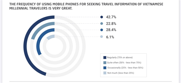 Vietnamese millennialtravellers consider mobile devicesessential during trips