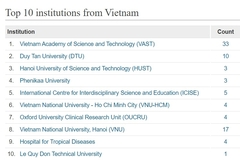 Vietnam's top 10 research institutions in the fields of natural science