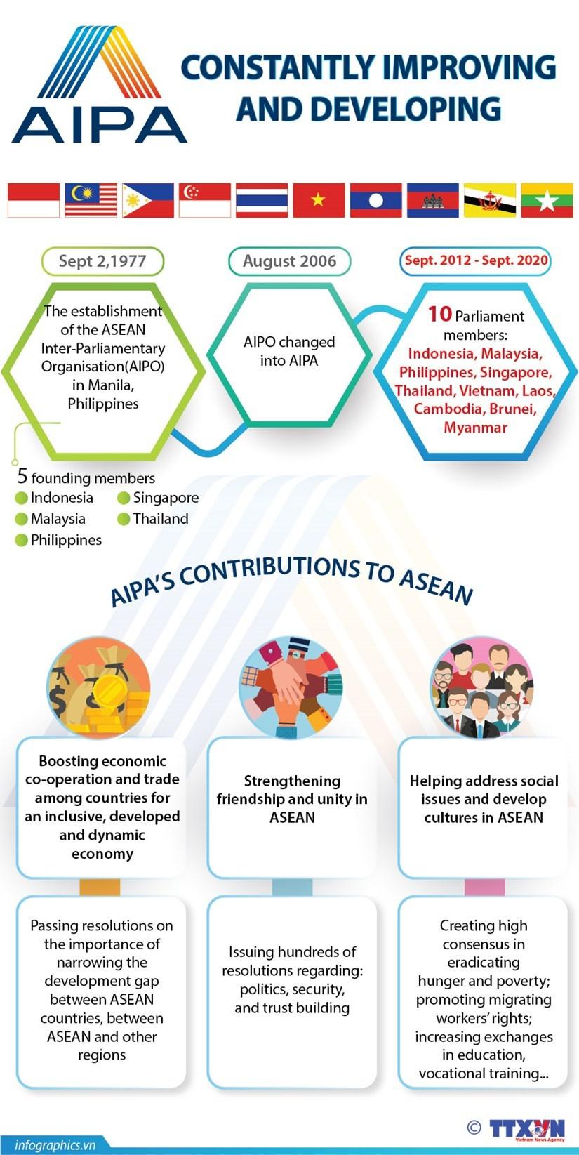ASEAN 2020,AIPA 41