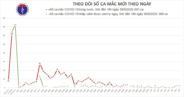 Thêm 5 ca Covid-19, cả nước ghi nhận 1059 người mắc