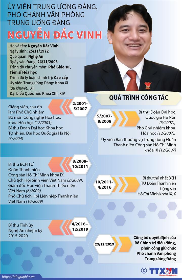 Ông Nguyễn Đắc Vinh được bầu làm Bí thư Đảng ủy Văn phòng Trung ương Đảng