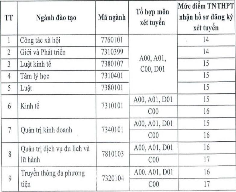 Nhiều trường ĐH lấy điểm sàn từ 14 – 18 điểm