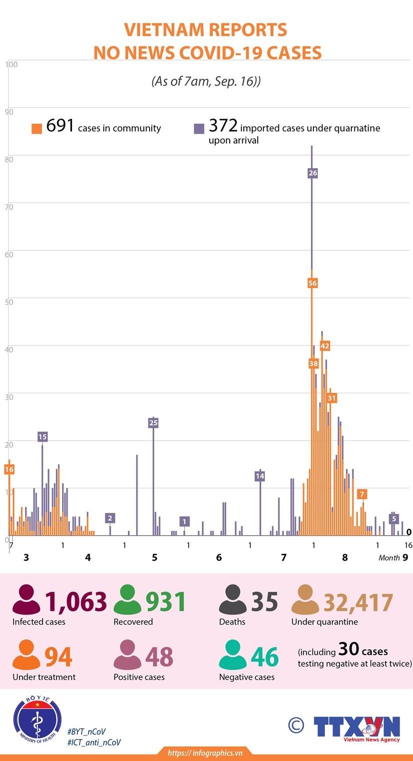 Latest Coronavirus News in Vietnam & Southeast Asia September 16