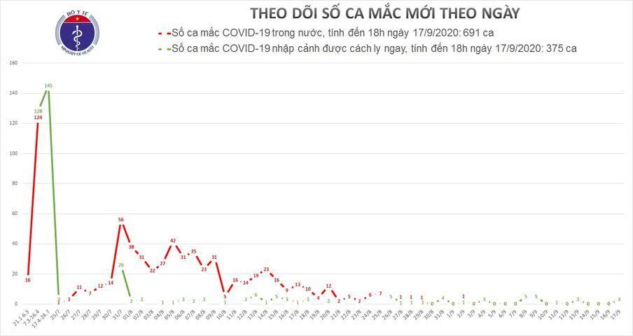 Thêm 3 ca Covid-19, cả nước có 1066 người mắc