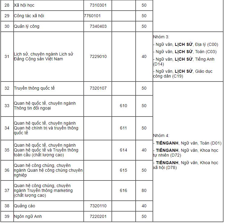 Học viện Báo chí và Tuyên truyền lấy điểm sàn từ 16-22