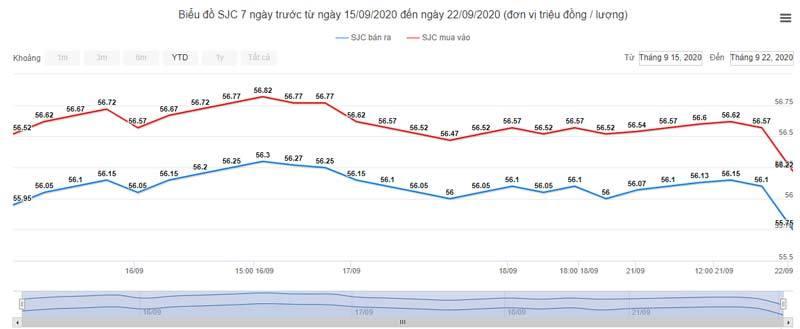 Giá vàng hôm nay 22/9: Lao dốc khi đồng USD tăng vọt