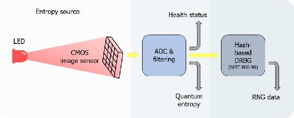 Bảo mật lượng tử trên Vsmart Aris Series hoạt động như thế nào?