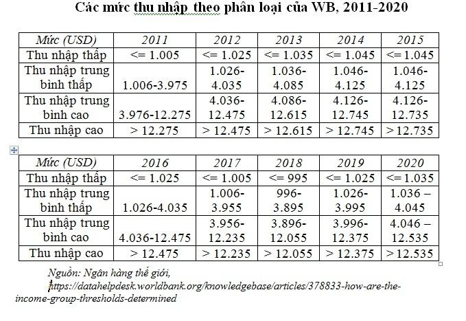Những nguyên tắc khoa học trong mục tiêu phát triển của Việt Nam