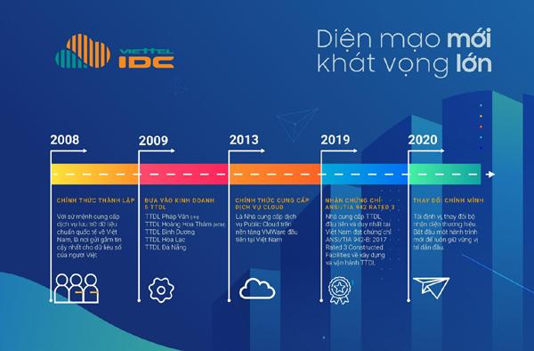 Viettel IDC ra mắt nhận diện thương hiệu mới