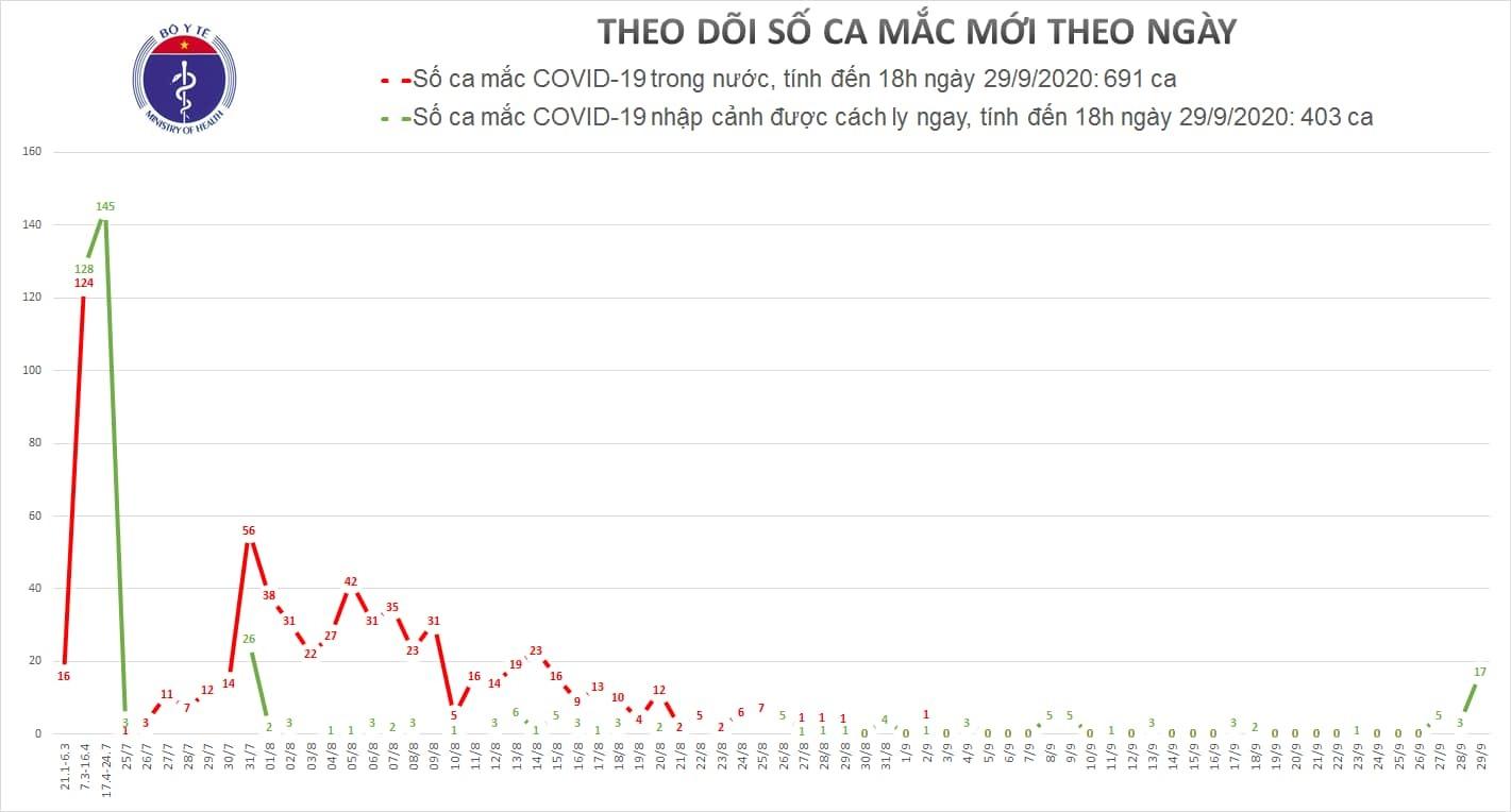 Việt Nam ghi nhận thêm 17 ca Covid-19 mới