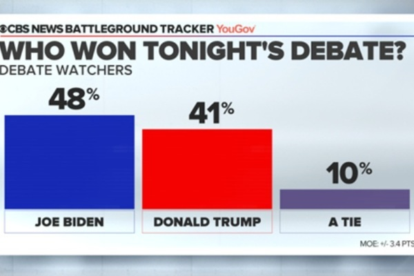 Kết quả sơ bộ 'trận so găng' đầu tiên Trump-Biden
