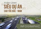 Toàn cảnh siêu dự án cao tốc Bắc -  Nam