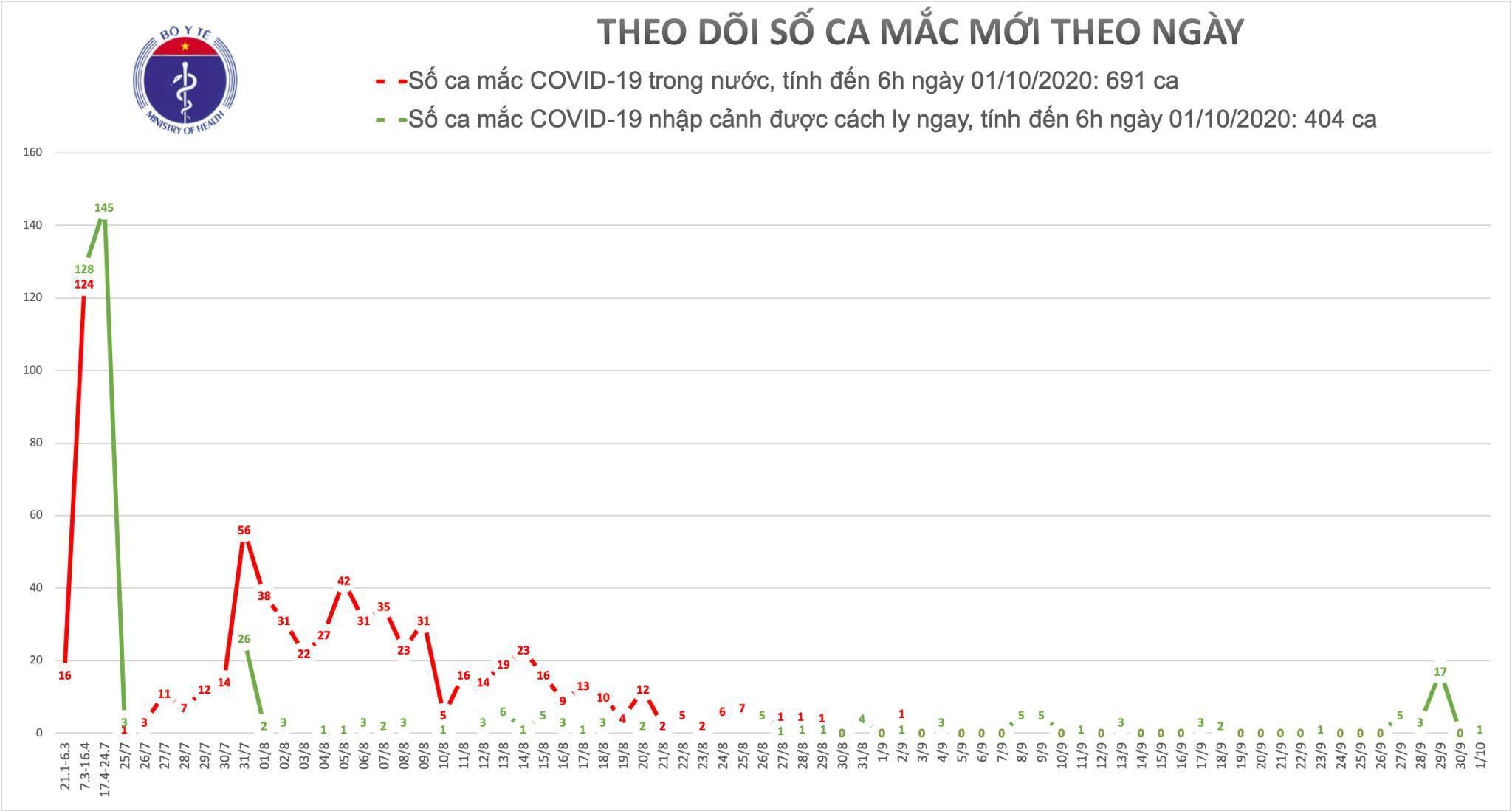 Thêm 1 ca Covid-19 là chuyên gia Nga, cả nước có 1095 người mắc