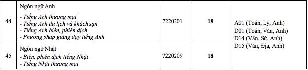 Trường ĐH Công nghệ TP.HCM lấy điểm chuẩn từ 18 - 22
